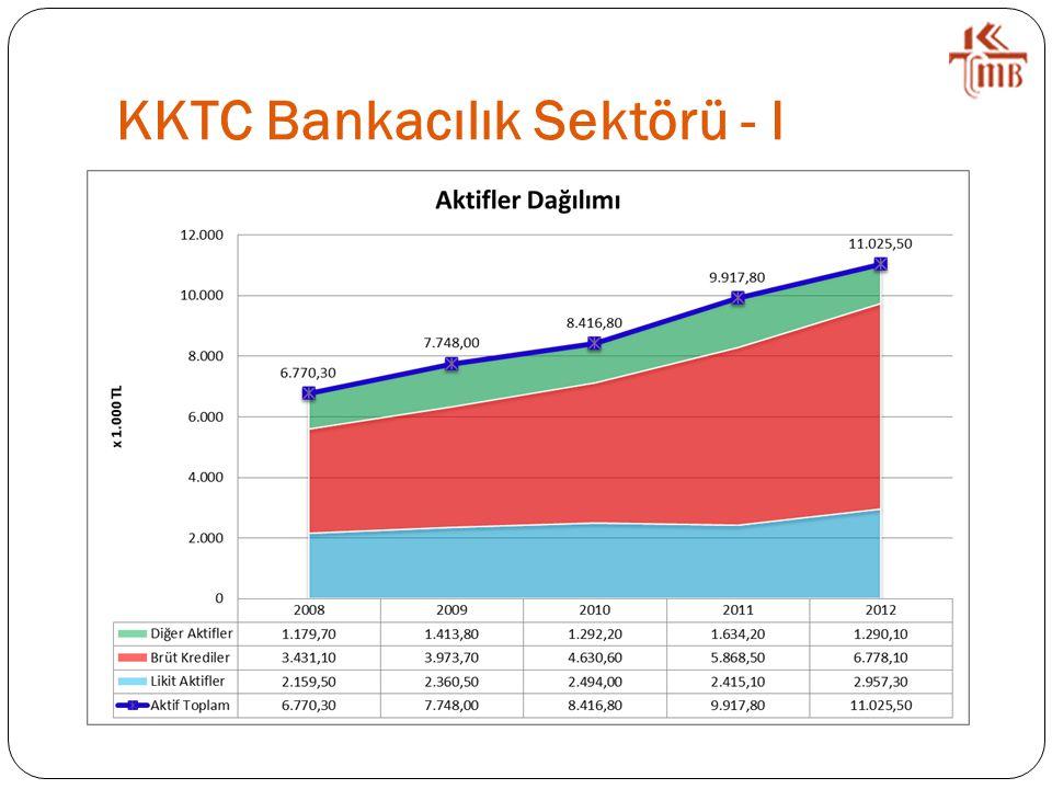 KKTC Bankacılık Sektörü - I