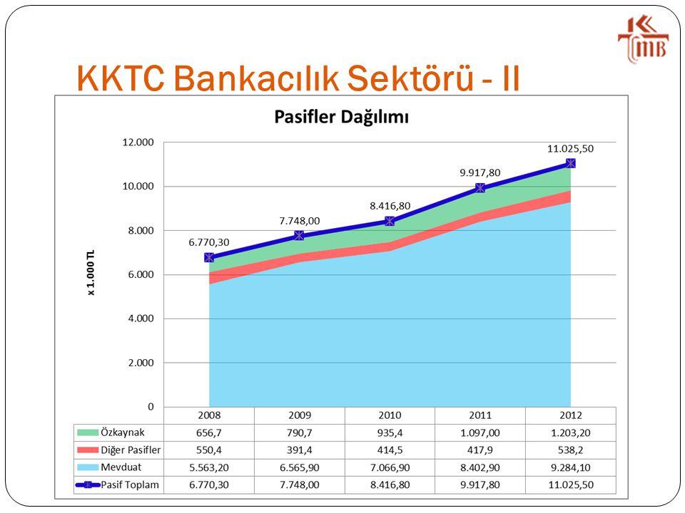 KKTC Bankacılık Sektörü - II