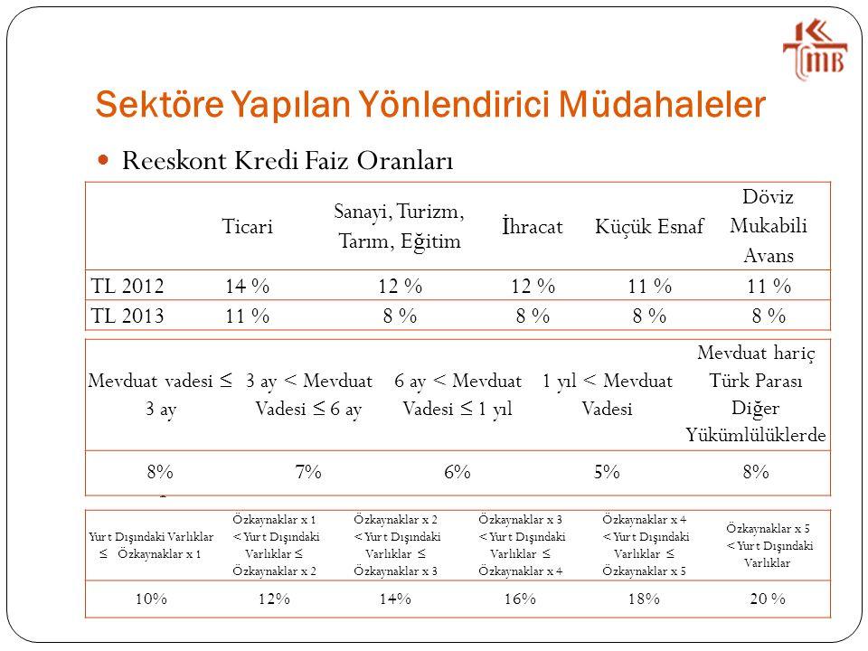 Sektöre Yapılan Yönlendirici Müdahaleler Reeskont Kredi Faiz Oranları Yasal Kar ş ılık Oranları Disponibilite Oranları Ticari Sanayi, Turizm, Tarım, E ğ itim İ hracatKüçük Esnaf Döviz Mukabili Avans TL 201214 %12 % 11 % TL 201311 %8 % Mevduat vadesi ≤ 3 ay 3 ay < Mevduat Vadesi ≤ 6 ay 6 ay < Mevduat Vadesi ≤ 1 yıl 1 yıl < Mevduat Vadesi Mevduat hariç Türk Parası Di ğ er Yükümlülüklerde 8%7%6%5%8% Yurt Dı ş ındaki Varlıklar ≤ Özkaynaklar x 1 Özkaynaklar x 1 < Yurt Dı ş ındaki Varlıklar ≤ Özkaynaklar x 2 Özkaynaklar x 2 < Yurt Dı ş ındaki Varlıklar ≤ Özkaynaklar x 3 Özkaynaklar x 3 < Yurt Dı ş ındaki Varlıklar ≤ Özkaynaklar x 4 Özkaynaklar x 4 < Yurt Dı ş ındaki Varlıklar ≤ Özkaynaklar x 5 Özkaynaklar x 5 < Yurt Dı ş ındaki Varlıklar 10%12%14%16%18%20 %