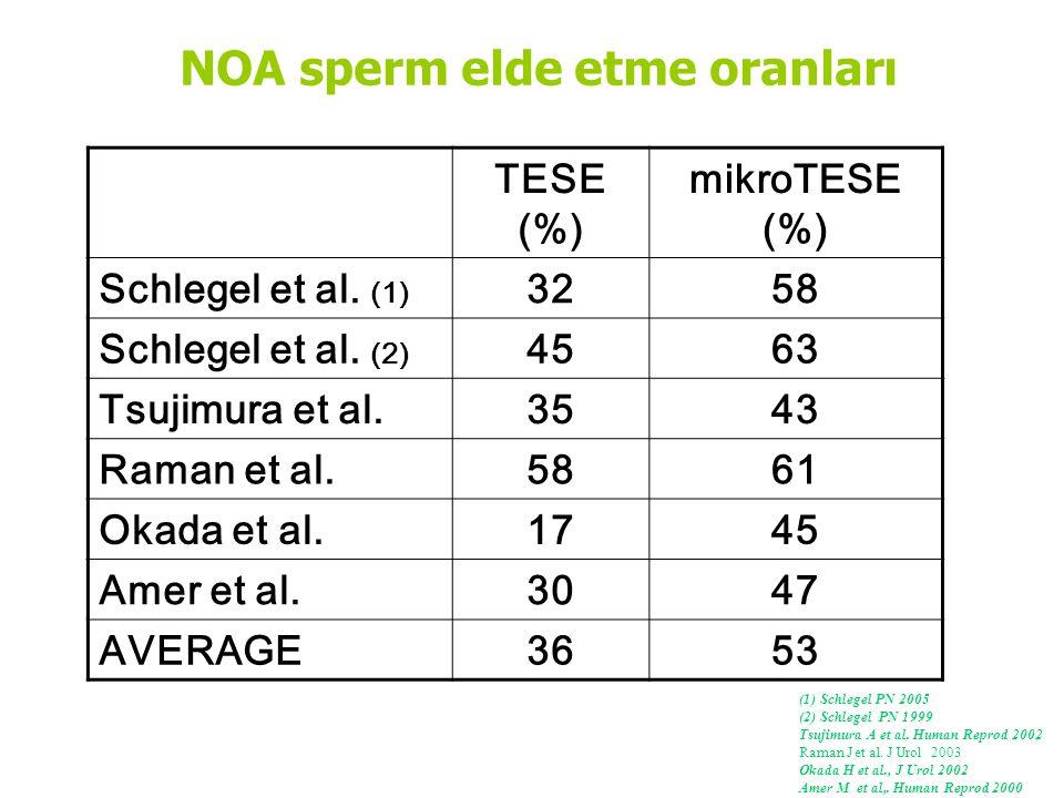 TESE (%) mikroTESE (%) Schlegel et al.(1) 3258 Schlegel et al.