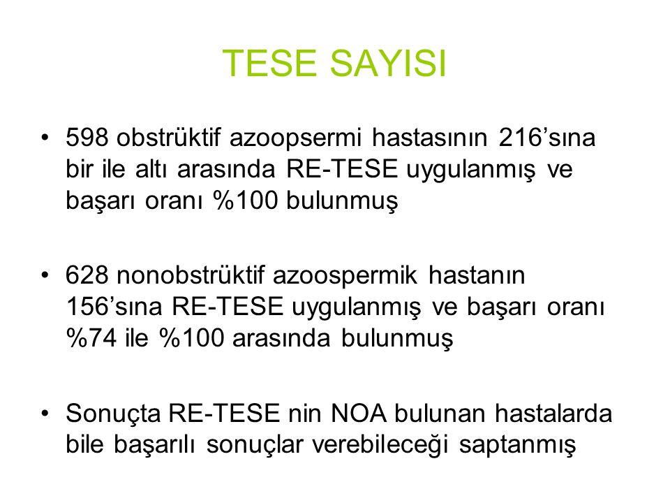 TESE SAYISI 598 obstrüktif azoopsermi hastasının 216'sına bir ile altı arasında RE-TESE uygulanmış ve başarı oranı %100 bulunmuş 628 nonobstrüktif azoospermik hastanın 156'sına RE-TESE uygulanmış ve başarı oranı %74 ile %100 arasında bulunmuş Sonuçta RE-TESE nin NOA bulunan hastalarda bile başarılı sonuçlar verebileceği saptanmış