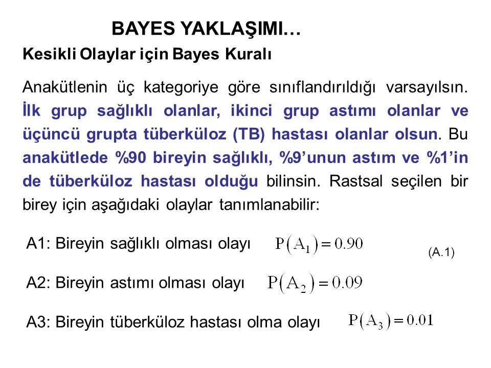 22 Bu yoğunluk fonksiyonu aşağıdaki gibi yazılabilmektedir: …BAYES YAKLAŞIMI… Örnek öncesi (ön bilgi) yoğunluk fonksiyonundan, örnek sonrası yoğunluk fonksiyonunu elde etmek için; (B.14) nolu eşitlik ve eşitlik (B.3)'de verilen örnek bilgisi, eşitlik (B.4)'de Bayes kuralı formülü içerisinde yerine yazılmaktadır.
