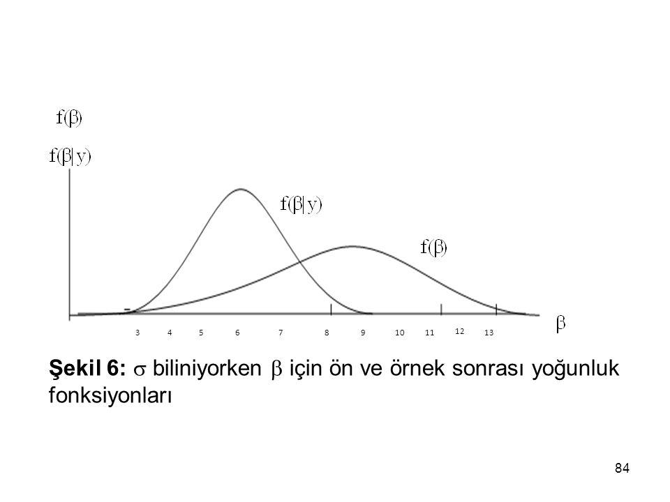 84 34567891011 12 13 Şekil 6:  biliniyorken  için ön ve örnek sonrası yoğunluk fonksiyonları