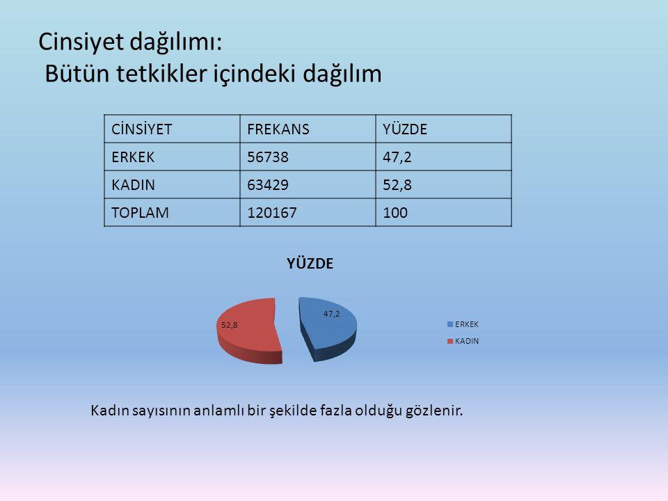 Cinsiyet dağılımı: Bütün tetkikler içindeki dağılım CİNSİYETFREKANSYÜZDE ERKEK5673847,2 KADIN6342952,8 TOPLAM120167100 Kadın sayısının anlamlı bir şek