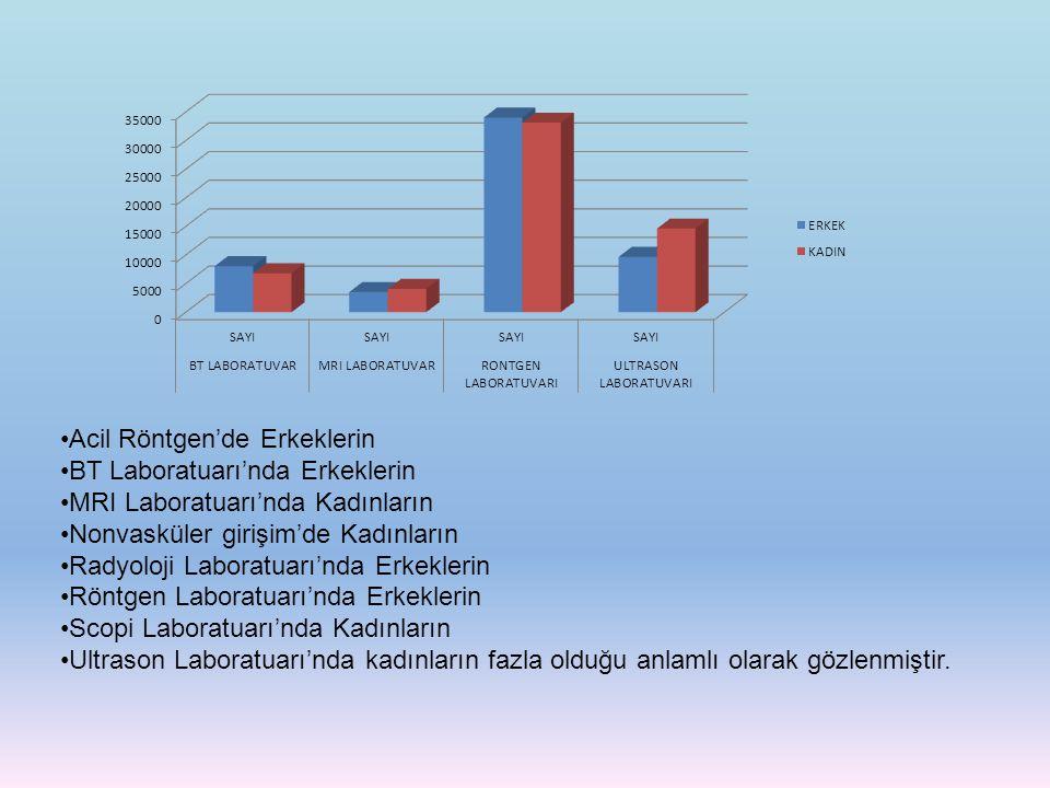 Acil Röntgen'de Erkeklerin BT Laboratuarı'nda Erkeklerin MRI Laboratuarı'nda Kadınların Nonvasküler girişim'de Kadınların Radyoloji Laboratuarı'nda Er