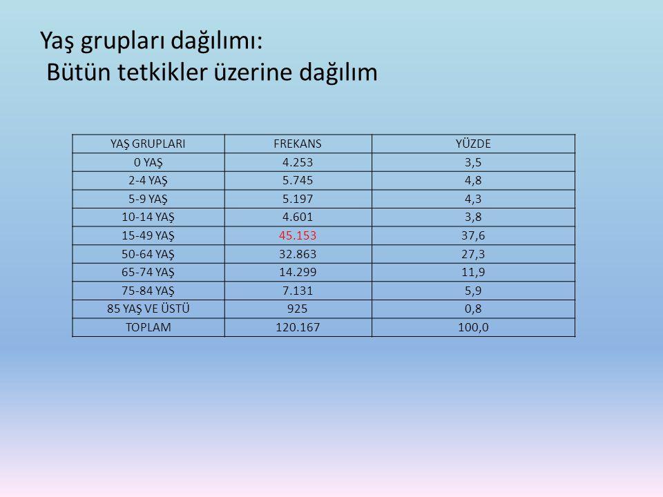 Yaş grupları dağılımı: Bütün tetkikler üzerine dağılım YAŞ GRUPLARIFREKANSYÜZDE 0 YAŞ4.2533,5 2-4 YAŞ5.7454,8 5-9 YAŞ5.1974,3 10-14 YAŞ4.6013,8 15-49