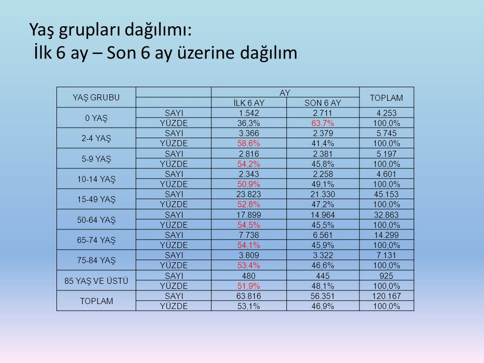 Yaş grupları dağılımı: İlk 6 ay – Son 6 ay üzerine dağılım YAŞ GRUBU AY TOPLAM İLK 6 AYSON 6 AY 0 YAŞ SAYI1.5422.7114.253 YÜZDE36,3%63,7%100,0% 2-4 YA