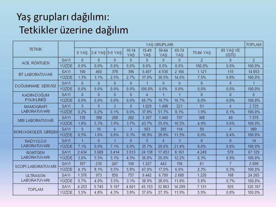 Yaş grupları dağılımı: Tetkikler üzerine dağılım TETKİK YAŞ GRUPLARITOPLAM 0 YAŞ2-4 YAŞ5-9 YAŞ 10-14 YAŞ 15-49 YAŞ 50-64 YAŞ 65-74 YAŞ 75-84 YAŞ 85 YA