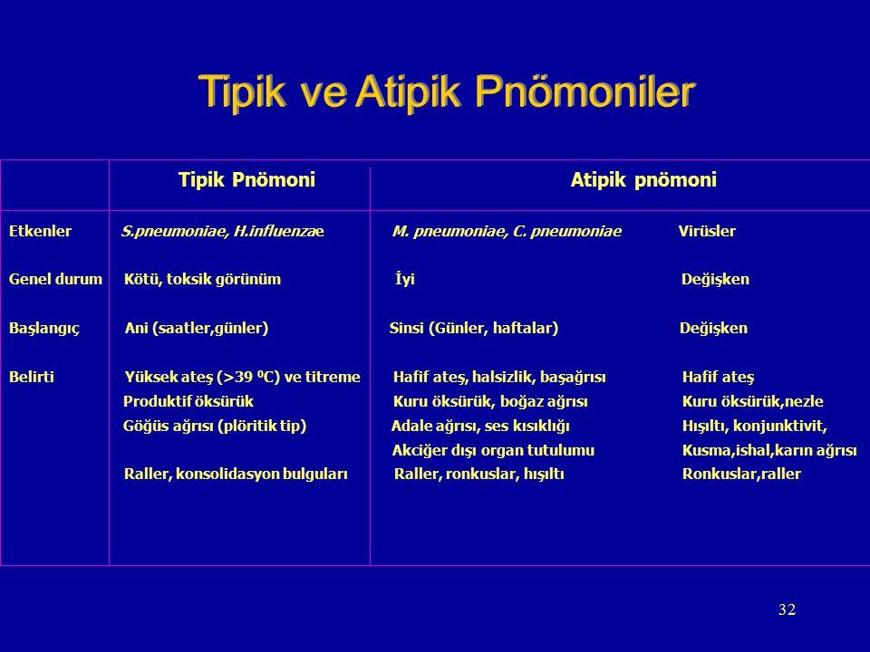 32 Tipik Pnömoni Atipik pnömoni Etkenler S.pneumoniae, H.influenzae M. pneumoniae, C. pneumoniae Virüsler Genel durum Kötü, toksik görünüm İyi Değişke