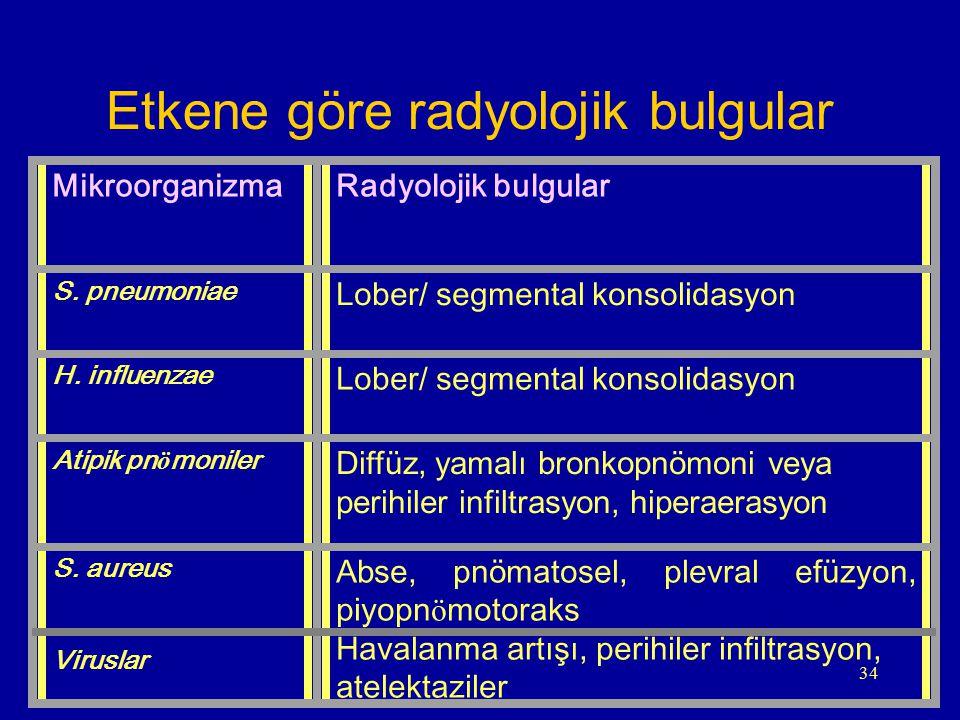 34 MikroorganizmaRadyolojik bulgular S. pneumoniae Lober/ segmental konsolidasyon H. influenzae Lober/ segmental konsolidasyon Atipik pn ö moniler Dif