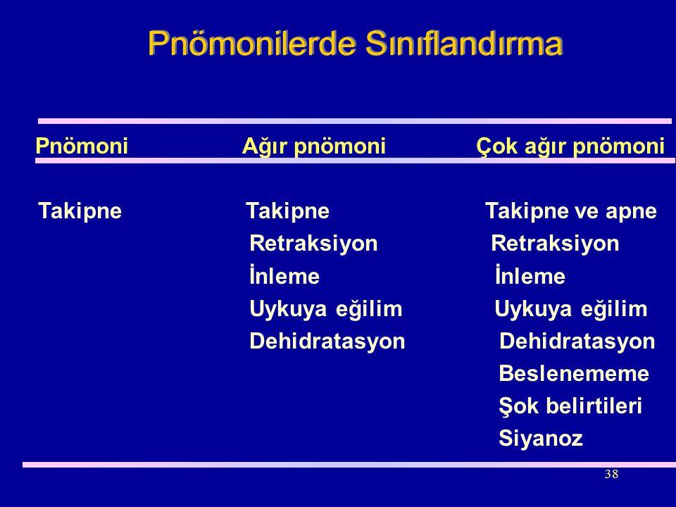 38 Pnömonilerde Sınıflandırma Pnömoni Ağır pnömoni Çok ağır pnömoni Takipne Takipne Takipne ve apne Retraksiyon Retraksiyon İnleme İnleme Uykuya eğili
