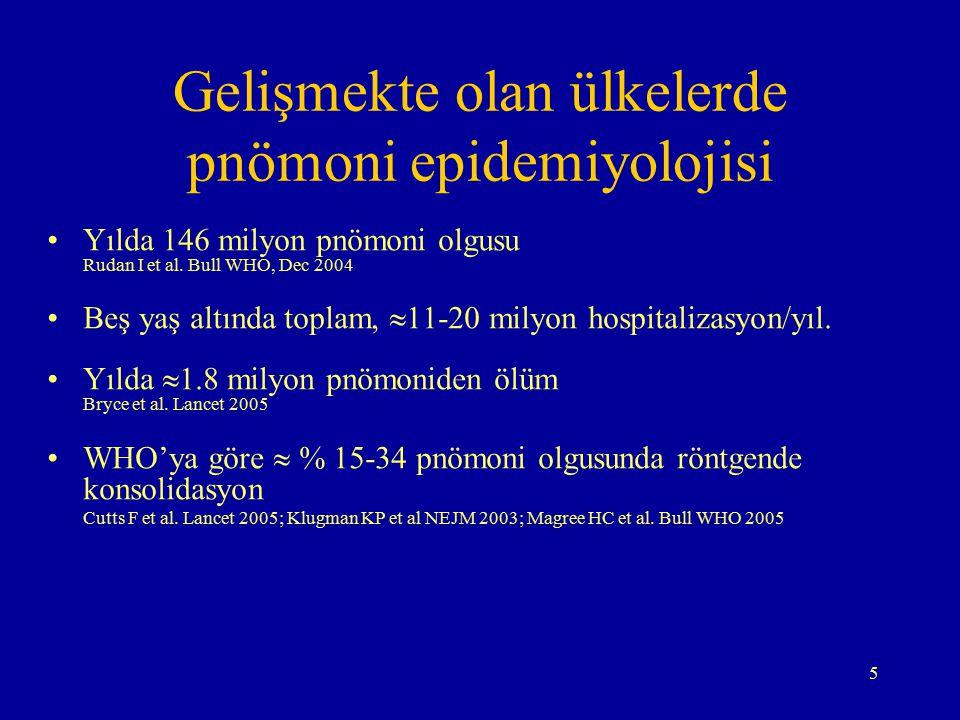 5 Gelişmekte olan ülkelerde pnömoni epidemiyolojisi Yılda 146 milyon pnömoni olgusu Rudan I et al. Bull WHO, Dec 2004 Beş yaş altında toplam,  11-20