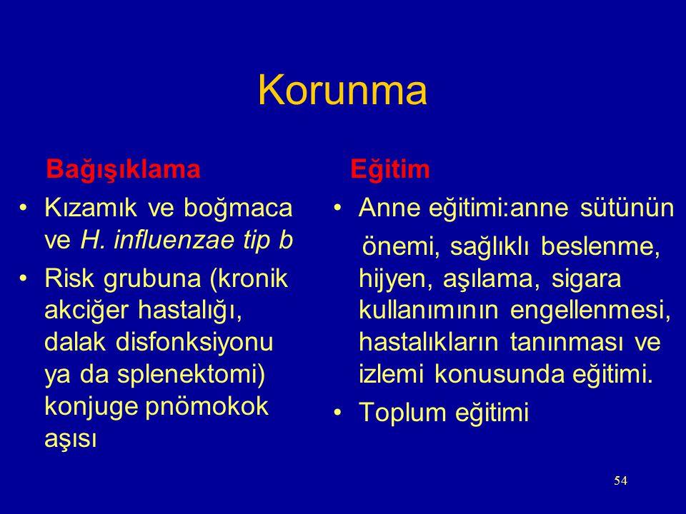 54 Korunma Bağışıklama Kızamık ve boğmaca ve H. influenzae tip b Risk grubuna (kronik akciğer hastalığı, dalak disfonksiyonu ya da splenektomi) konjug
