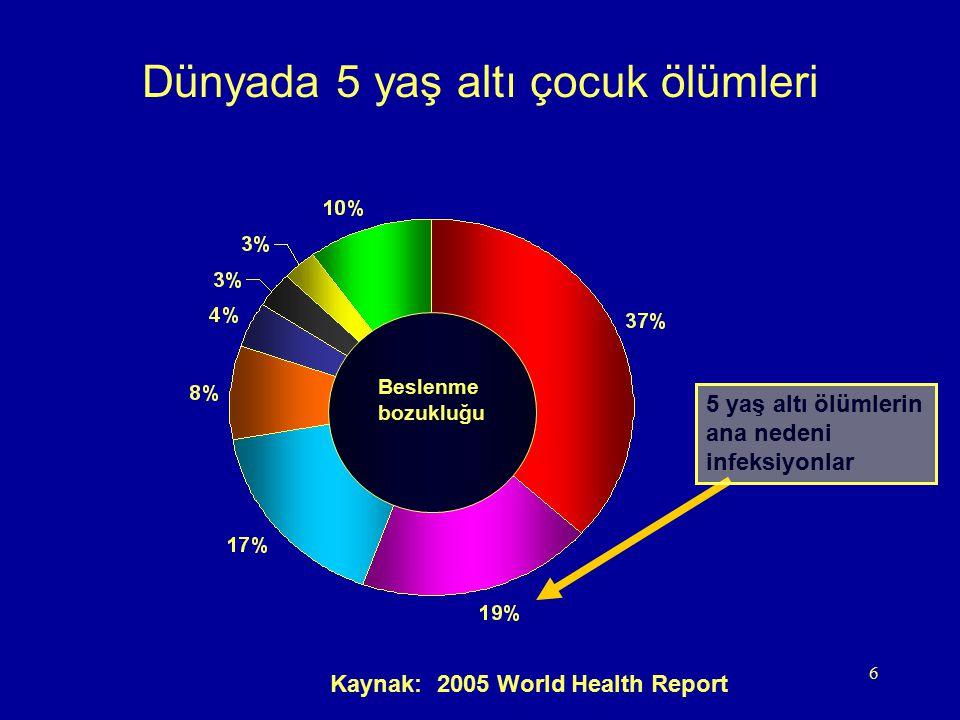 6 Dünyada 5 yaş altı çocuk ölümleri Kaynak: 2005 World Health Report Beslenme bozukluğu 5 yaş altı ölümlerin ana nedeni infeksiyonlar