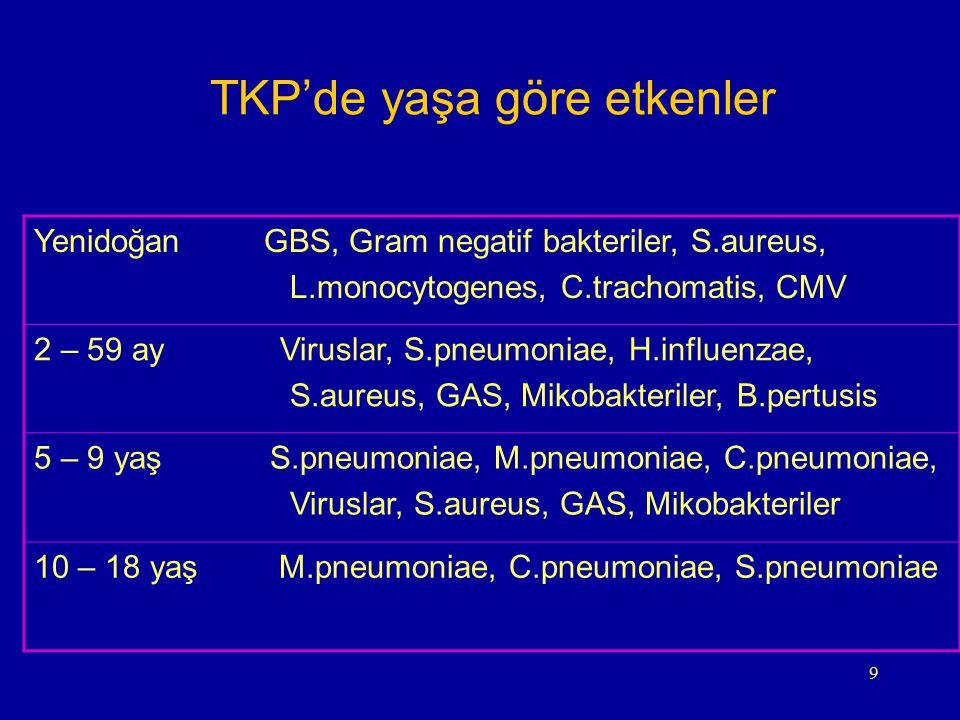 9 TKP'de yaşa göre etkenler Yenidoğan GBS, Gram negatif bakteriler, S.aureus, L.monocytogenes, C.trachomatis, CMV 2 – 59 ay Viruslar, S.pneumoniae, H.