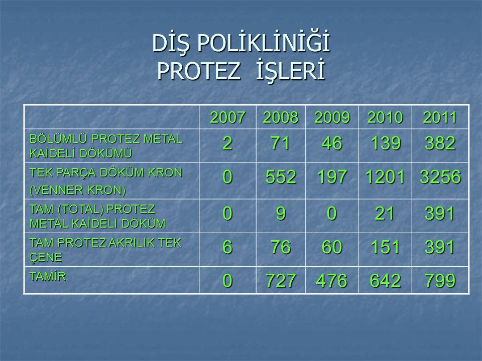 DİŞ POLİKLİNİĞİ PROTEZ İŞLERİ 20072008200920102011 BÖLÜMLÜ PROTEZ METAL KAİDELİ DÖKÜMÜ 27146139382 TEK PARÇA DÖKÜM KRON (VENNER KRON) 055219712013256