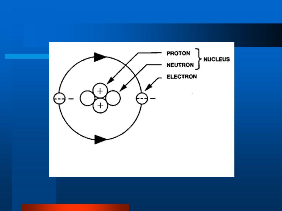 A= p+n ; kütle numarası Z= p ; atom numarası Atomun çapı: 10 -10 m Çekirdeğin çapı : 10 -14 m