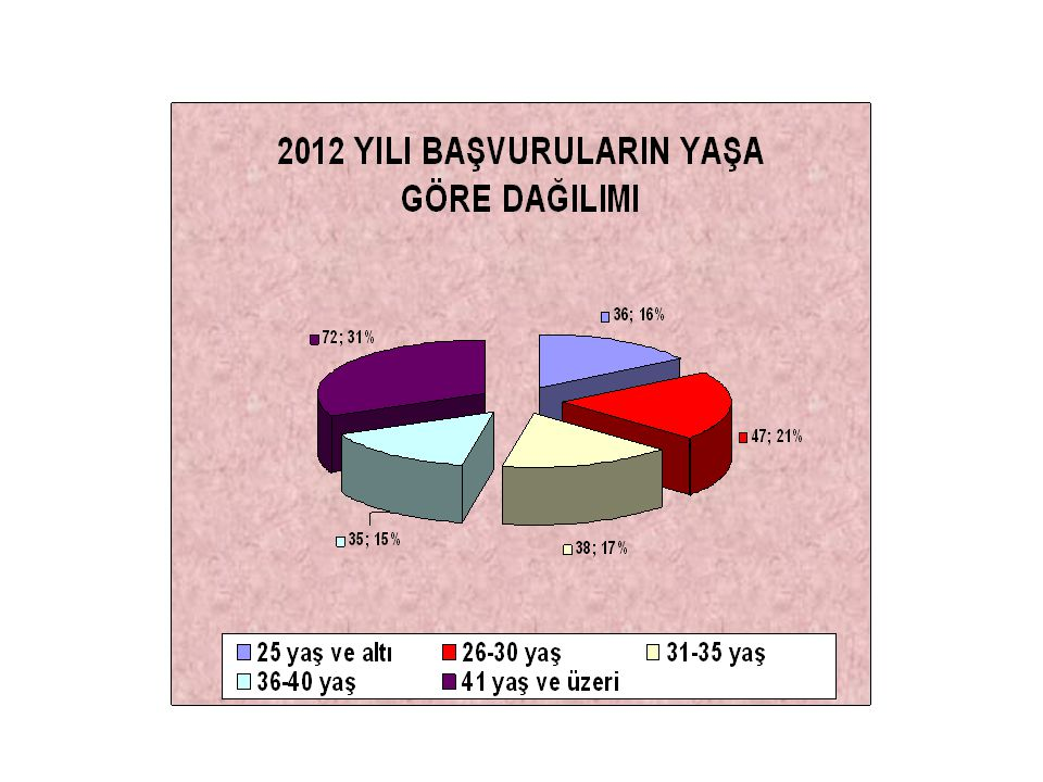 Op.Dr. Hasan Basri VELİOĞLU (22) Dr. Hanife BİRBEN (7) Dr.