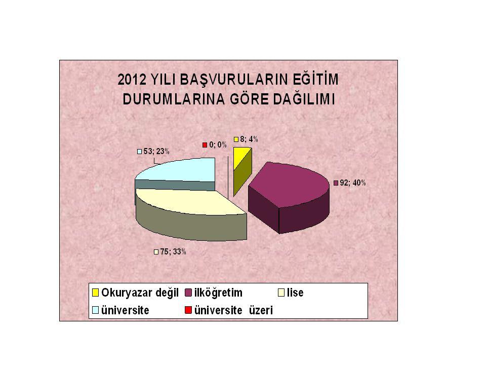 Dr.Pembegül BOZKURT (4) Dr. Beyin Cerrah Servis Hemşireleri (3) Dr.