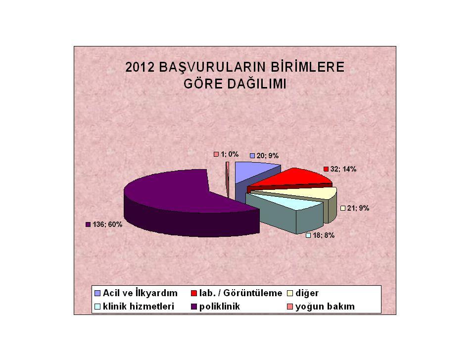 Dr.Şaban ÇORUH (2) Dr. Vanel KÖKSAL (2) Dr. Özlem DEMİRCİOĞLU (2) Dr.