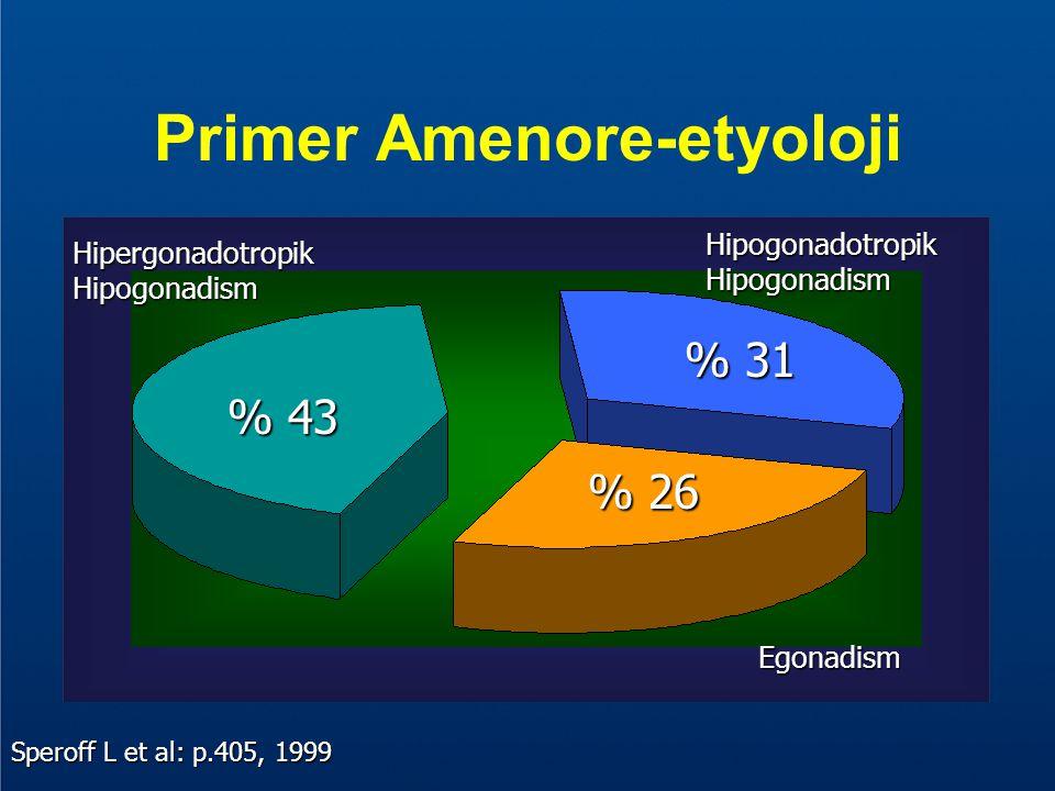 HipergonadotropikHipogonadism % 43 % 43 HipogonadotropikHipogonadism % 31 % 31 Egonadism % 26 % 26 Speroff L et al: p.405, 1999 Primer Amenore-etyoloj