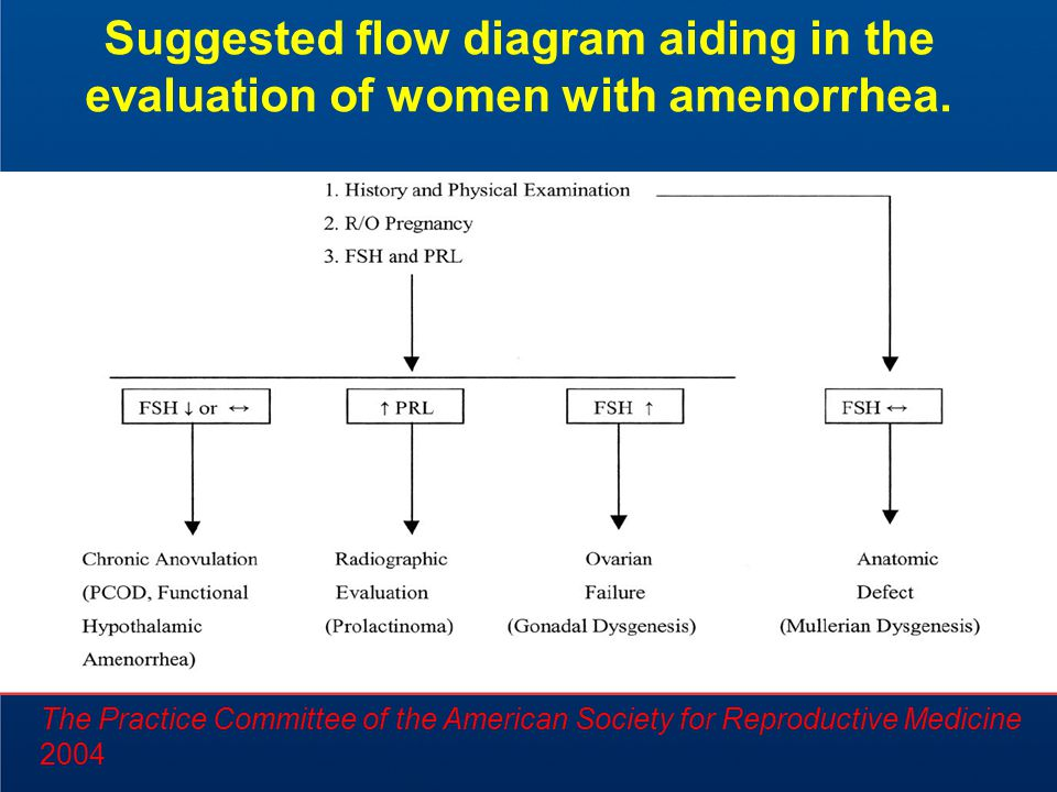 Suggested flow diagram aiding in the evaluation of women with amenorrhea.