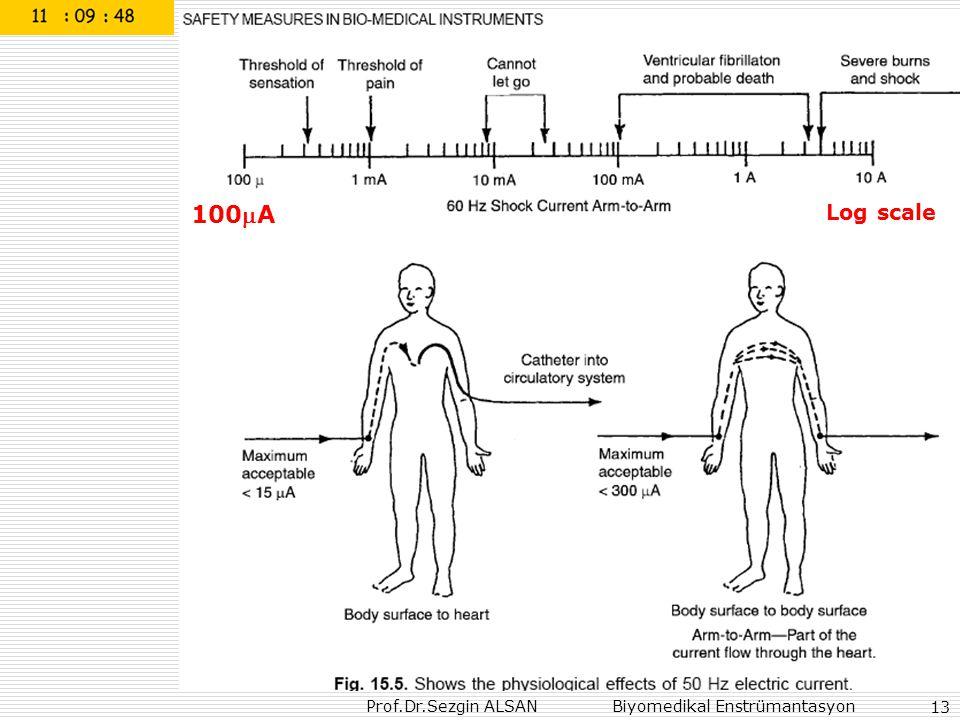 Prof.Dr.Sezgin ALSAN Biyomedikal Enstrümantasyon 13 Log scale 100A