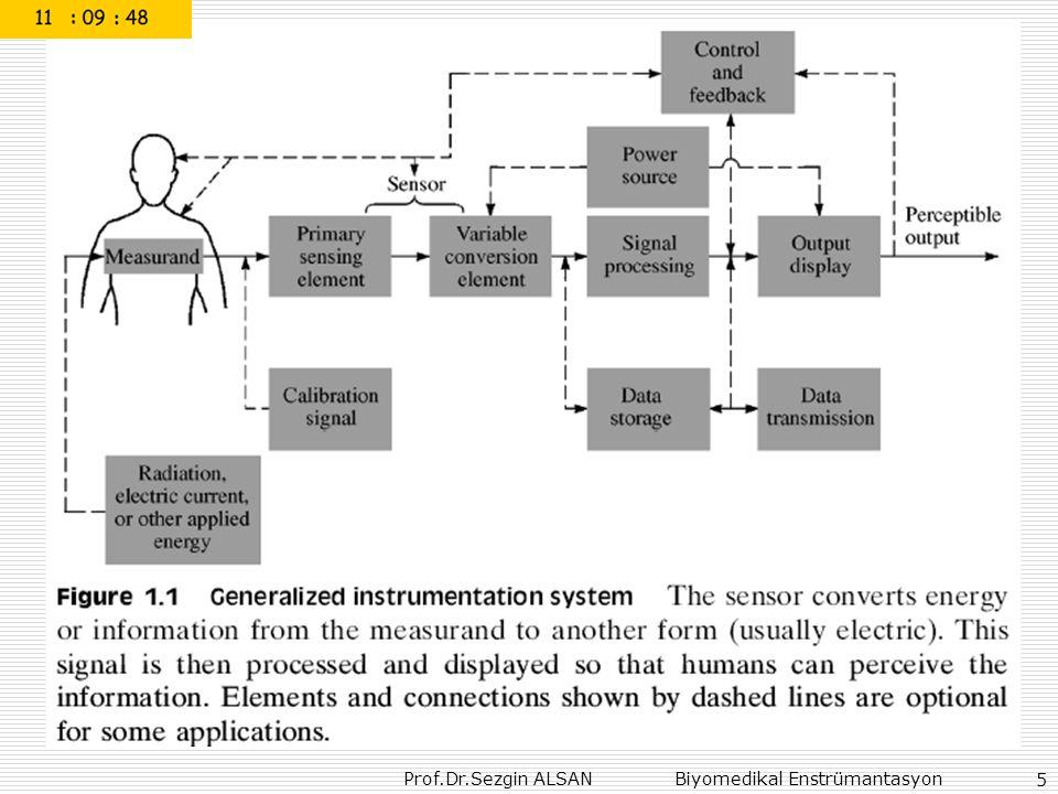 Prof.Dr.Sezgin ALSAN Biyomedikal Enstrümantasyon 86 Turbine Flowmeters for Liquid Measurement http://www.spiraxsarco.com/resources/steam-engineering- tutorials/flowmetering/types-of-steam-flowmeter.asp