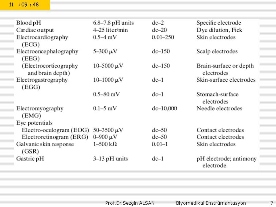 Prof.Dr.Sezgin ALSAN Biyomedikal Enstrümantasyon 98/29 TERİM BİRİMİ DÖNÜŞÜM ESKİYENİ AKTİVİTE Curie ( Ci ) ; 3.7x10 10 parçalanma / 1 saniye Becquerel ( Bq ); 1 parçalanma/1 saniye 1Ci=3.7x10 10 Bq 1 Ci=37GBq IŞINLANMA DOZU Röntgen (R) ; normal hava şartlarında (0 0 C ve 760 mm Hg basıncı) havanın 1kg'ında 2.58x10 -4 Coulomb'luk elektrik yükü değerinde (+) ve (-) iyonlar oluşturan X veya  radyasyonu miktarıdır.