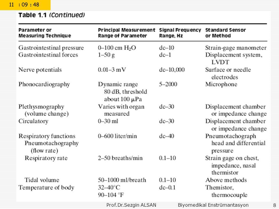 Prof.Dr.Sezgin ALSAN Biyomedikal Enstrümantasyon 79 Principles of Bioelectrical Impedance Analysis http://nutrition.uvm.edu/bodycomp/bia/bia-toc.html