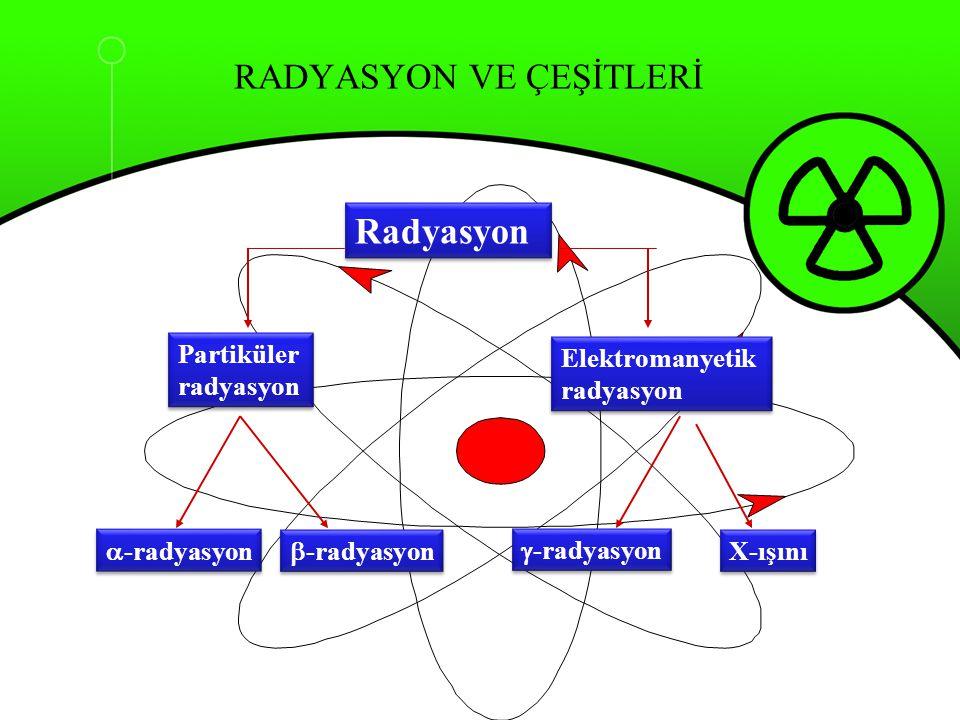 Radyasyon Partiküler radyasyon Partiküler radyasyon Elektromanyetik radyasyon Elektromanyetik radyasyon  -radyasyon  -radyasyon  -radyasyon X-ışını