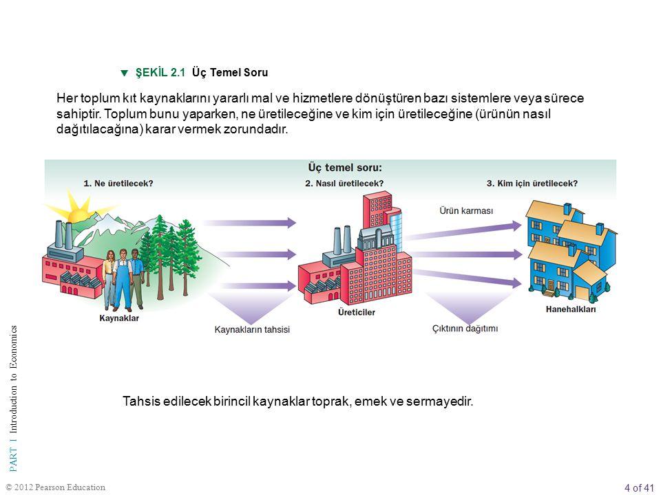 4 of 41 PART I Introduction to Economics © 2012 Pearson Education  ŞEKİL 2.1 Üç Temel Soru Her toplum kıt kaynaklarını yararlı mal ve hizmetlere dönü