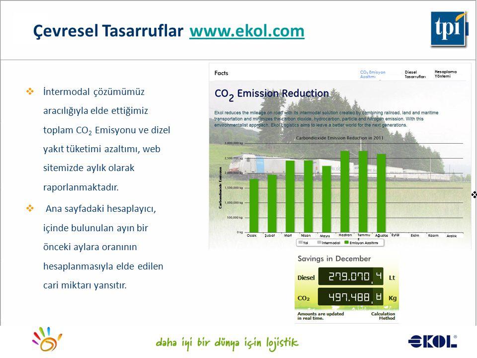 Logistics for a better world... Çevresel Tasarruflar www.ekol.comwww.ekol.com   İntermodal çözümümüz aracılığıyla elde ettiğimiz toplam CO 2 Emisyon