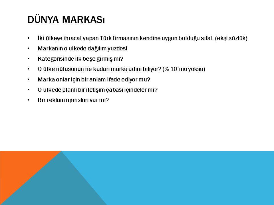 DÜNYA MARKASı İki ülkeye ihracat yapan Türk firmasının kendine uygun bulduğu sıfat. (ekşi sözlük) Markanın o ülkede dağılım yüzdesi Kategorisinde ilk