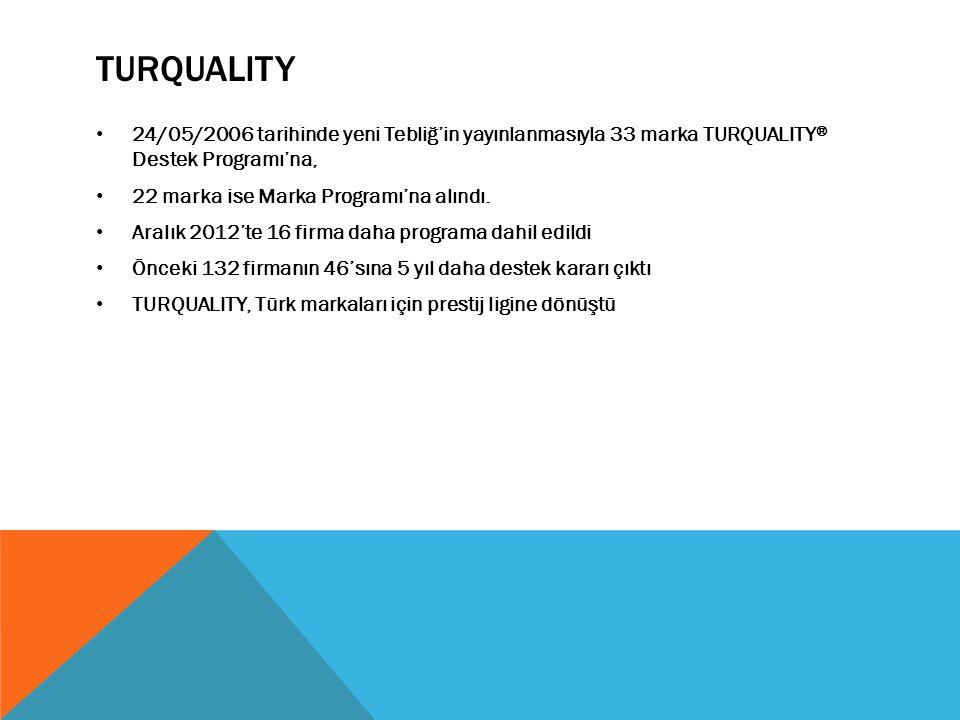 TURQUALITY 24/05/2006 tarihinde yeni Tebliğ'in yayınlanmasıyla 33 marka TURQUALITY ® Destek Programı'na, 22 marka ise Marka Programı'na alındı. Aralık
