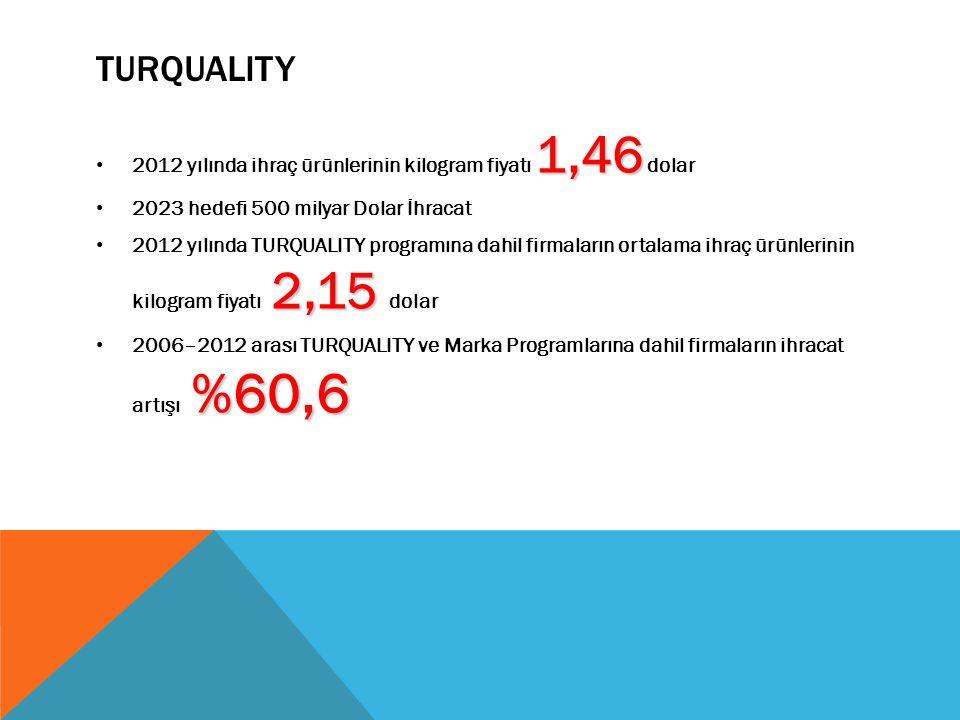 TURQUALITY 1,46 2012 yılında ihraç ürünlerinin kilogram fiyatı 1,46 dolar 2023 hedefi 500 milyar Dolar İhracat 2,15 2012 yılında TURQUALITY programına