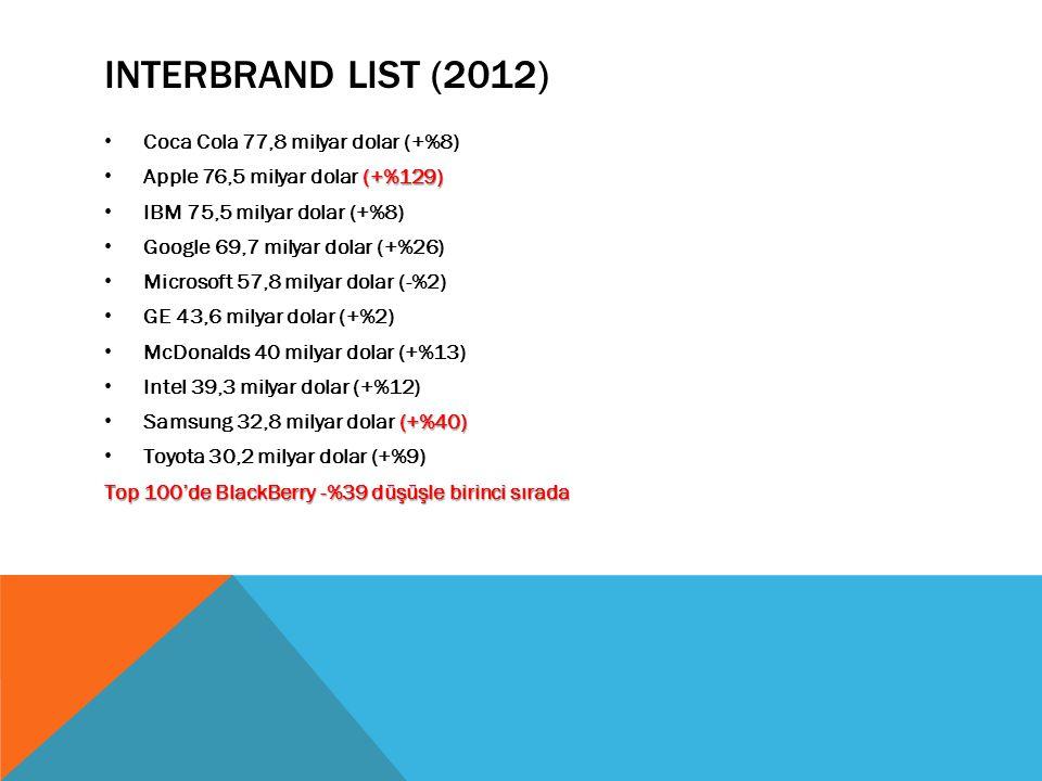 INTERBRAND LIST (2012) Coca Cola 77,8 milyar dolar (+%8) (+%129) Apple 76,5 milyar dolar (+%129) IBM 75,5 milyar dolar (+%8) Google 69,7 milyar dolar