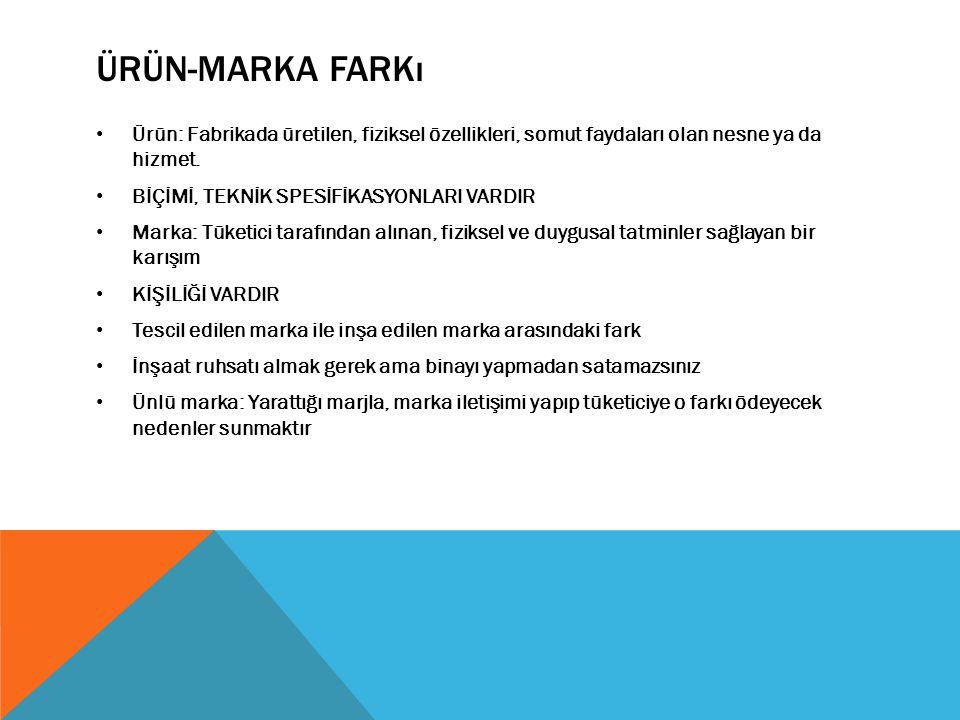 ÜRÜN-MARKA FARKı Ürün: Fabrikada üretilen, fiziksel özellikleri, somut faydaları olan nesne ya da hizmet. BİÇİMİ, TEKNİK SPESİFİKASYONLARI VARDIR Mark