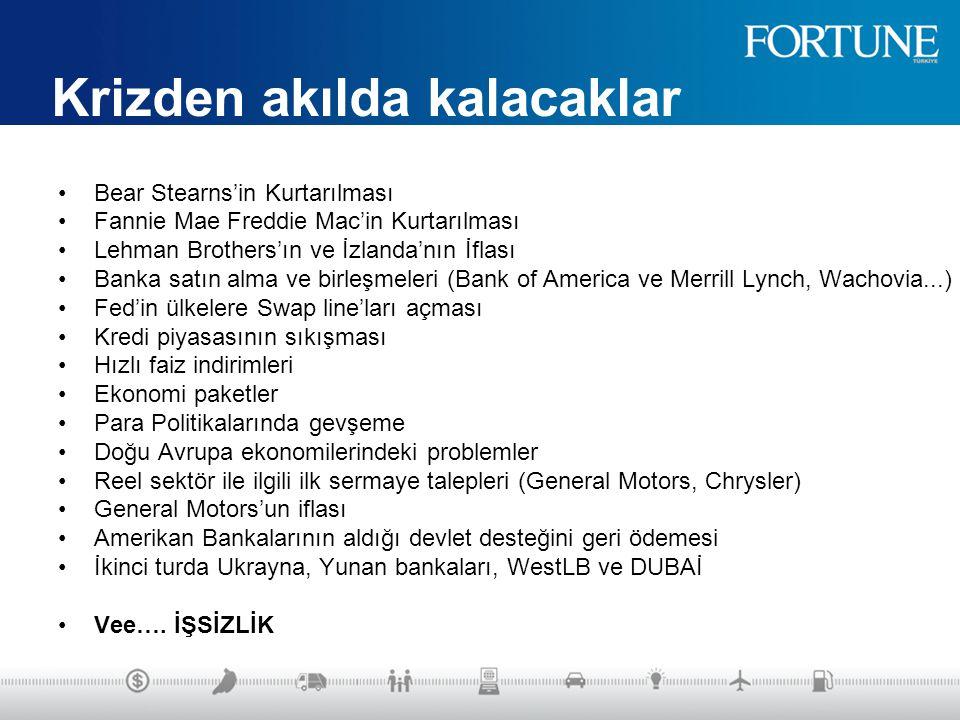 Krizden akılda kalacaklar Bear Stearns'in Kurtarılması Fannie Mae Freddie Mac'in Kurtarılması Lehman Brothers'ın ve İzlanda'nın İflası Banka satın alma ve birleşmeleri (Bank of America ve Merrill Lynch, Wachovia...) Fed'in ülkelere Swap line'ları açması Kredi piyasasının sıkışması Hızlı faiz indirimleri Ekonomi paketler Para Politikalarında gevşeme Doğu Avrupa ekonomilerindeki problemler Reel sektör ile ilgili ilk sermaye talepleri (General Motors, Chrysler) General Motors'un iflası Amerikan Bankalarının aldığı devlet desteğini geri ödemesi İkinci turda Ukrayna, Yunan bankaları, WestLB ve DUBAİ Vee….