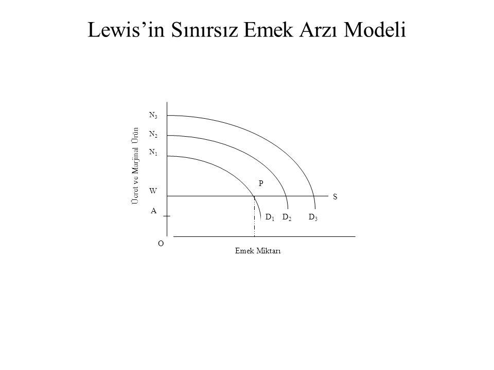 Emek Miktarı N 3 N 2 N 1 W A D 1 D 2 D 3 S P O Lewis'in Sınırsız Emek Arzı Modeli Ücret ve Marjinal Ürün