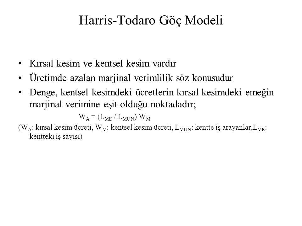 Harris-Todaro Göç Modeli Kırsal kesim ve kentsel kesim vardır Üretimde azalan marjinal verimlilik söz konusudur Denge, kentsel kesimdeki ücretlerin kı