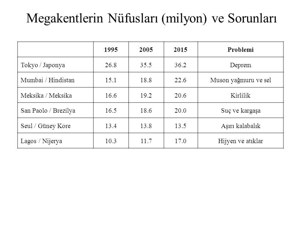 Megakentlerin Nüfusları (milyon) ve Sorunları 199520052015Problemi Tokyo / Japonya26.835.536.2Deprem Mumbai / Hindistan15.118.822.6Muson yağmuru ve se
