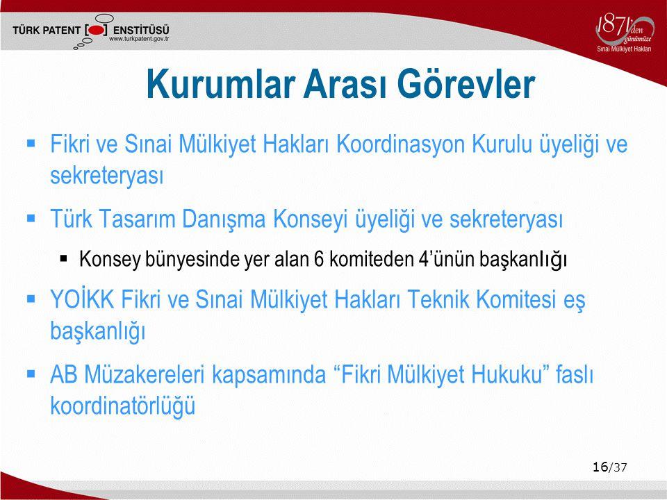 16 /37 Kurumlar Arası Görevler  Fikri ve Sınai Mülkiyet Hakları Koordinasyon Kurulu üyeliği ve sekreteryası  Türk Tasarım Danışma Konseyi üyeliği ve sekreteryası  Konsey bünyesinde yer alan 6 komiteden 4'ünün başkan lığı  YOİKK Fikri ve Sınai Mülkiyet Hakları Teknik Komitesi eş başkanlığı  AB Müzakereleri kapsamında Fikri Mülkiyet Hukuku faslı koordinatörlüğü