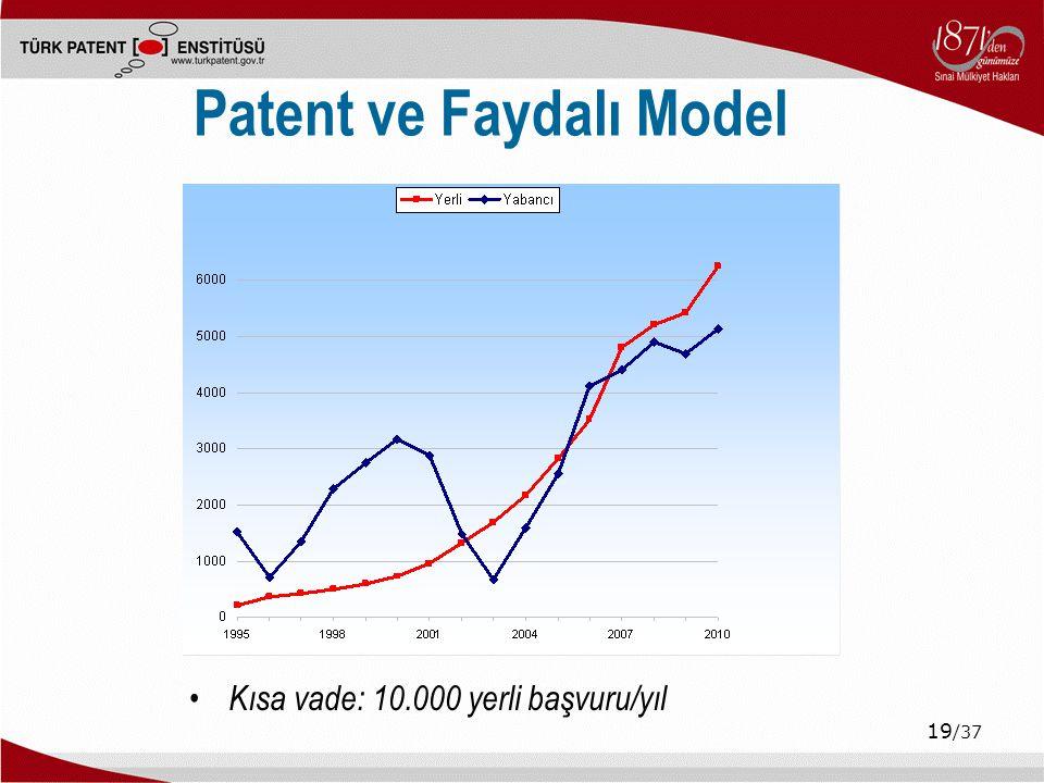 19 /37 Patent ve Faydalı Model Kısa vade: 10.000 yerli başvuru/yıl