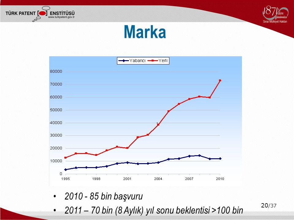 20 /37 Marka 2010 - 85 bin başvuru 2011 – 70 bin (8 Aylık) yıl sonu beklentisi >100 bin
