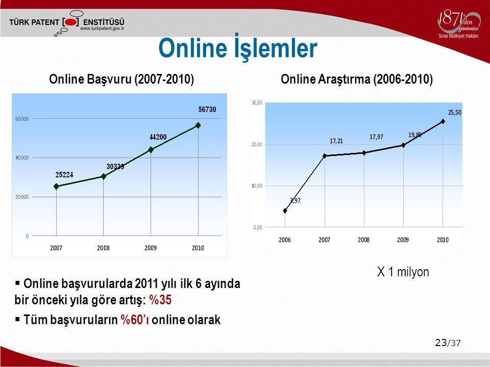 23 /37 Online İşlemler  Online başvurularda 2011 yılı ilk 6 ayında bir önceki yıla göre artış: %35  Tüm başvuruların %60'ı online olarak X 1 milyon Online Başvuru (2007-2010)Online Araştırma (2006-2010)