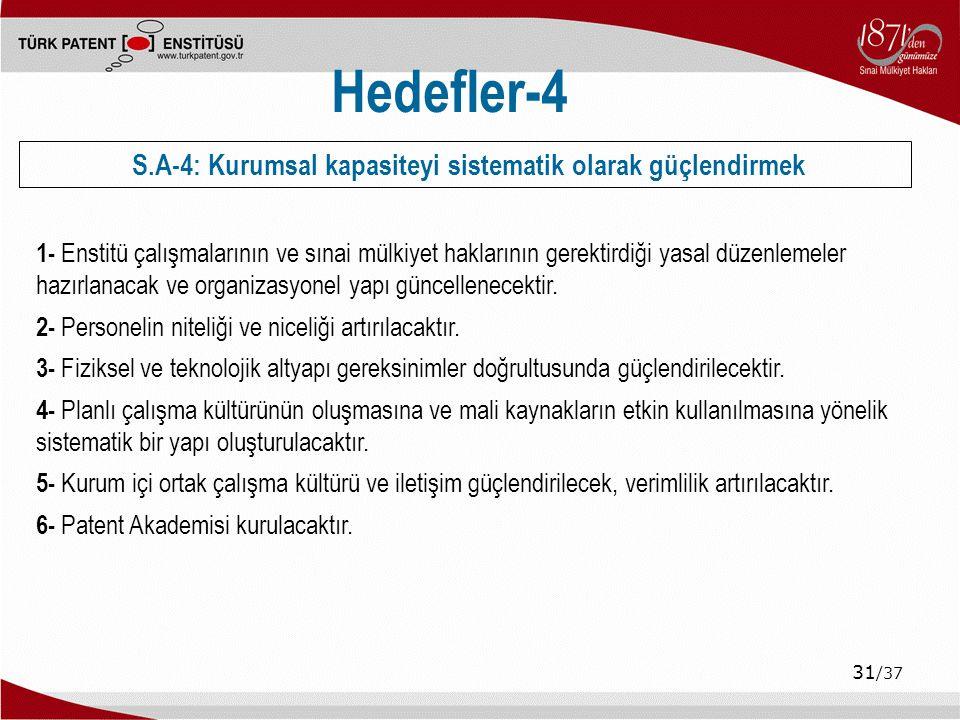 31 /37 Hedefler-4 1- Enstitü çalışmalarının ve sınai mülkiyet haklarının gerektirdiği yasal düzenlemeler hazırlanacak ve organizasyonel yapı güncellenecektir.