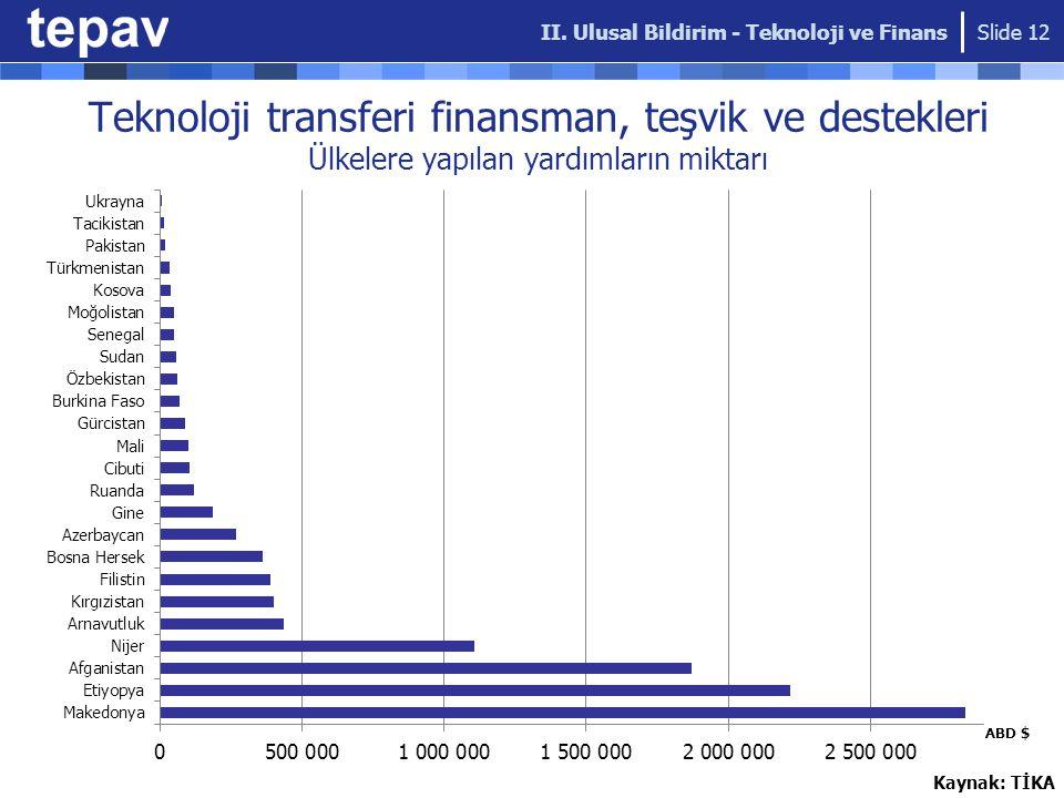 Kaynak: TİKA Teknoloji transferi finansman, teşvik ve destekleri Ülkelere yapılan yardımların miktarı Slide 12 II.