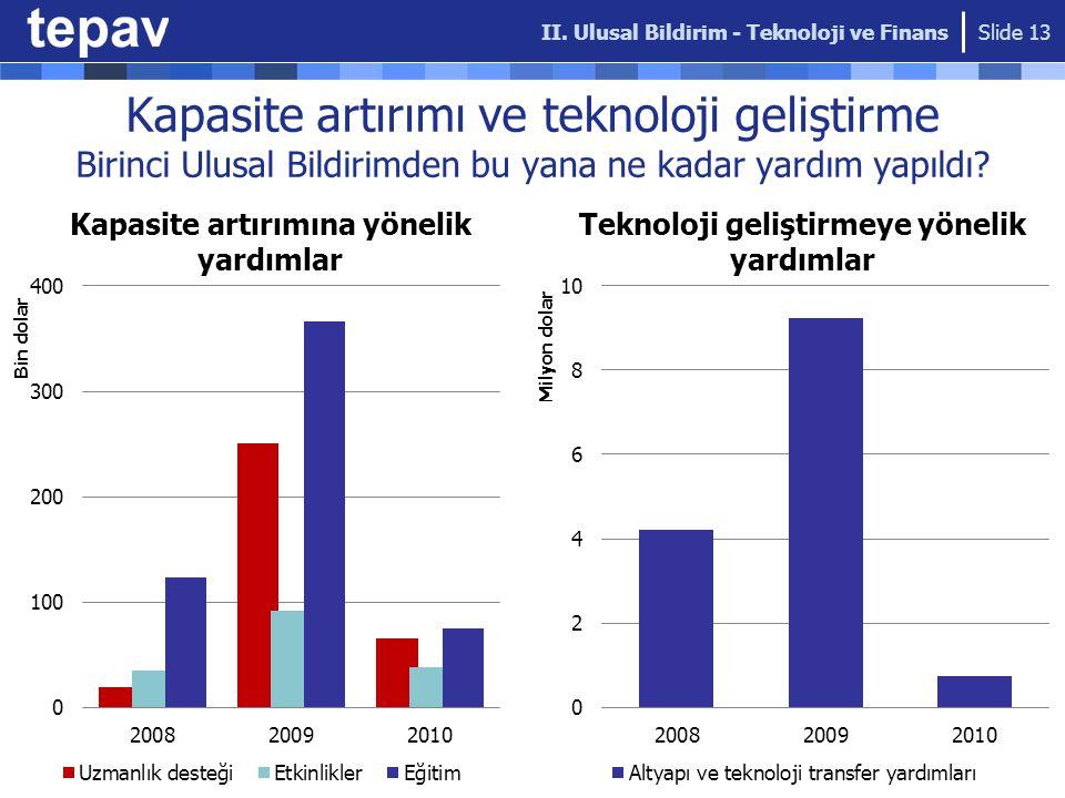 Kapasite artırımı ve teknoloji geliştirme Birinci Ulusal Bildirimden bu yana ne kadar yardım yapıldı.