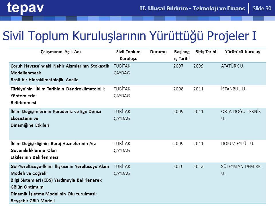 Sivil Toplum Kuruluşlarının Yürüttüğü Projeler I II.